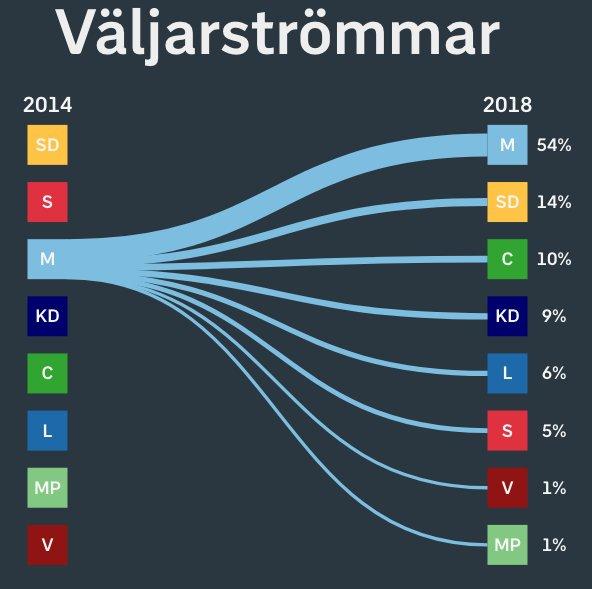 flussi mod Il voto in Svezia in 5 punti