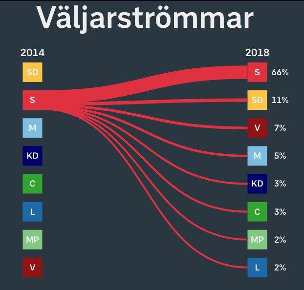 flussi socdem Il voto in Svezia in 5 punti