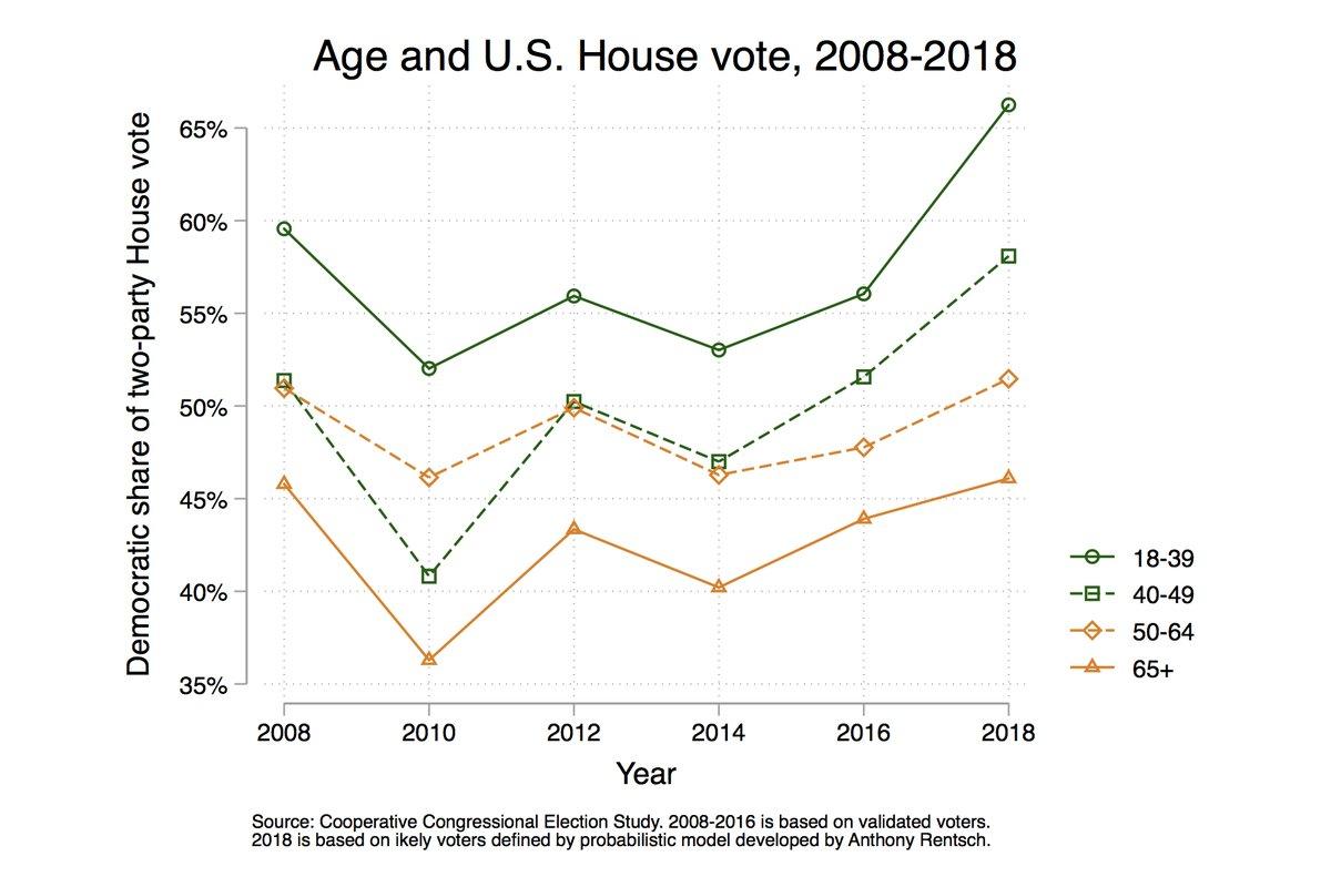 età voto Lezioni dalle midterm: donne e periferie premiano i Democratici