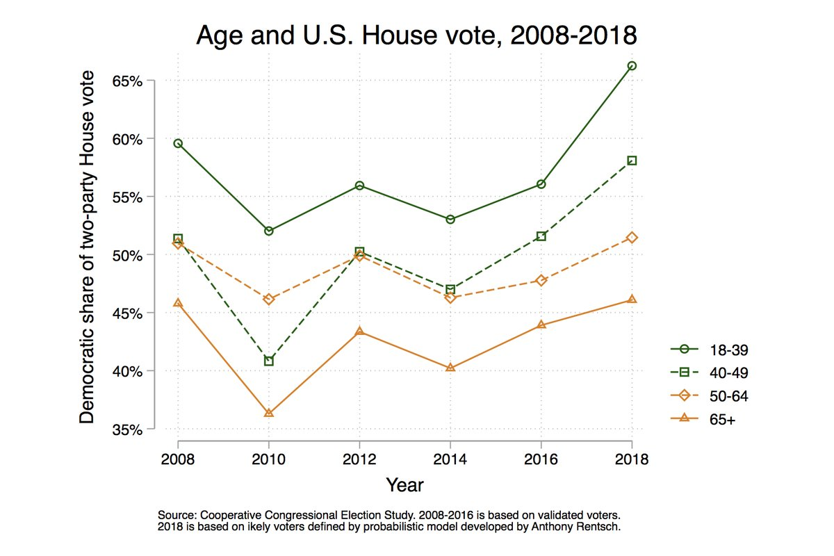 Fasce età voto