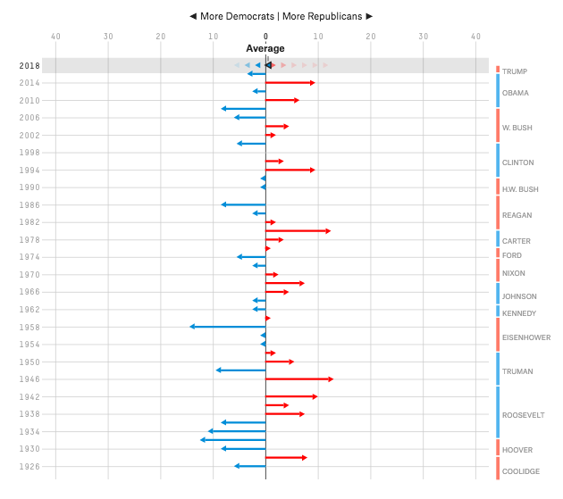 grafico swing senato Midterm, e se Trump conservasse la maggioranza?