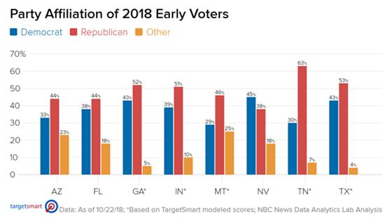 nbc early voters 2 Midterm, e se Trump conservasse la maggioranza?