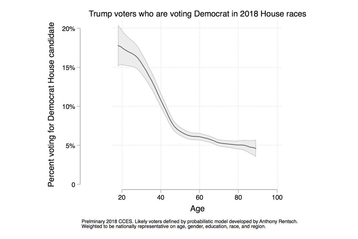 trump età Lezioni dalle midterm: donne e periferie premiano i Democratici