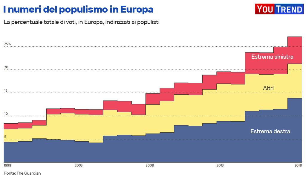 Voto populisti