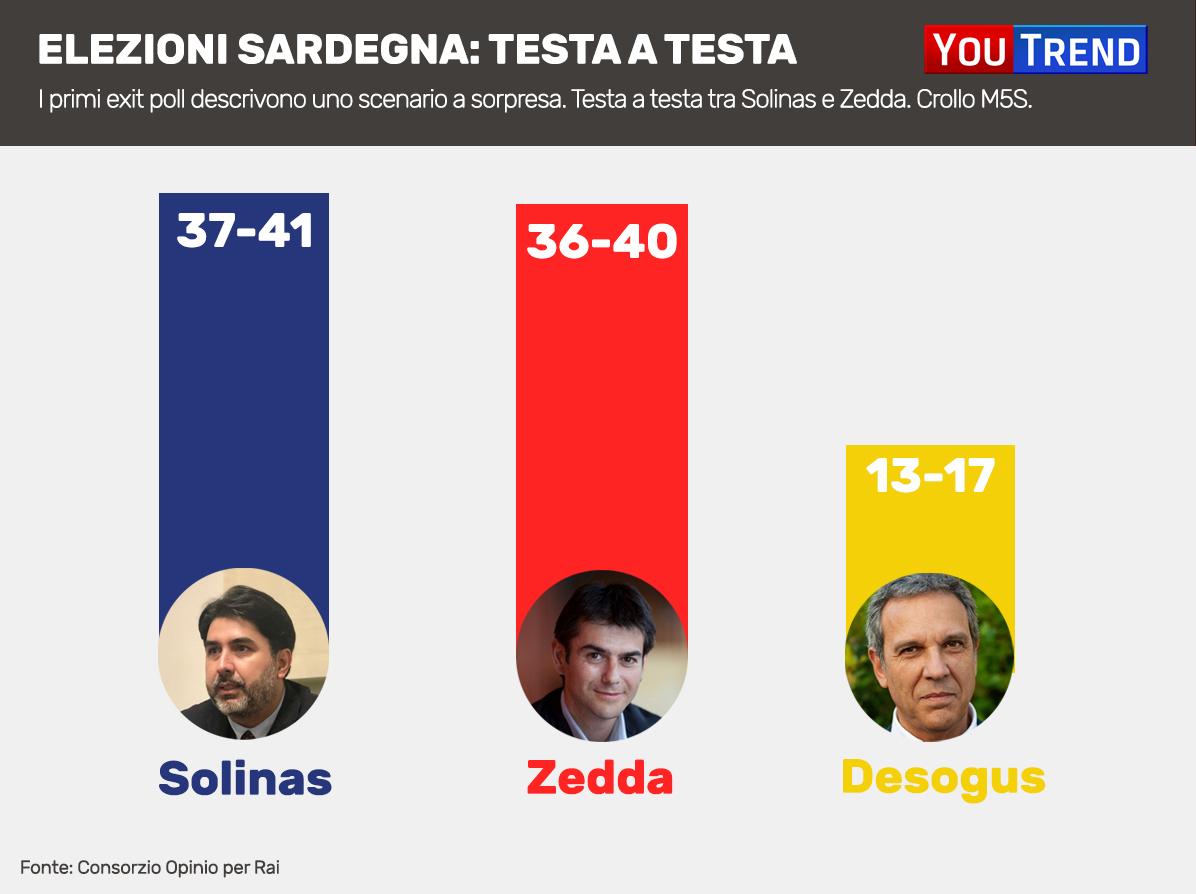 Elezioni Sardegna I Risultati In Diretta Youtrend
