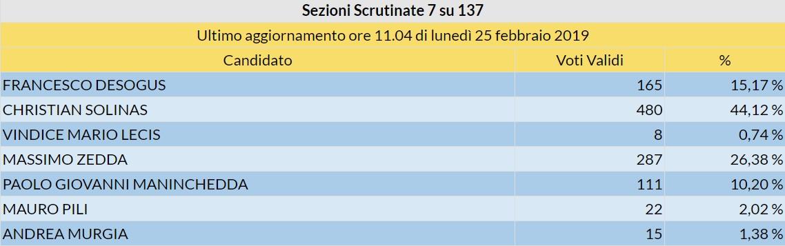 Sassari_Parziale