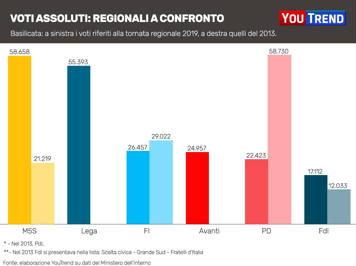 Basilicata regionali 2019 vs 2013