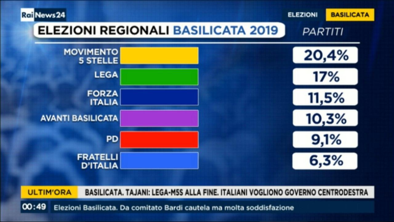 Regionali Partiti
