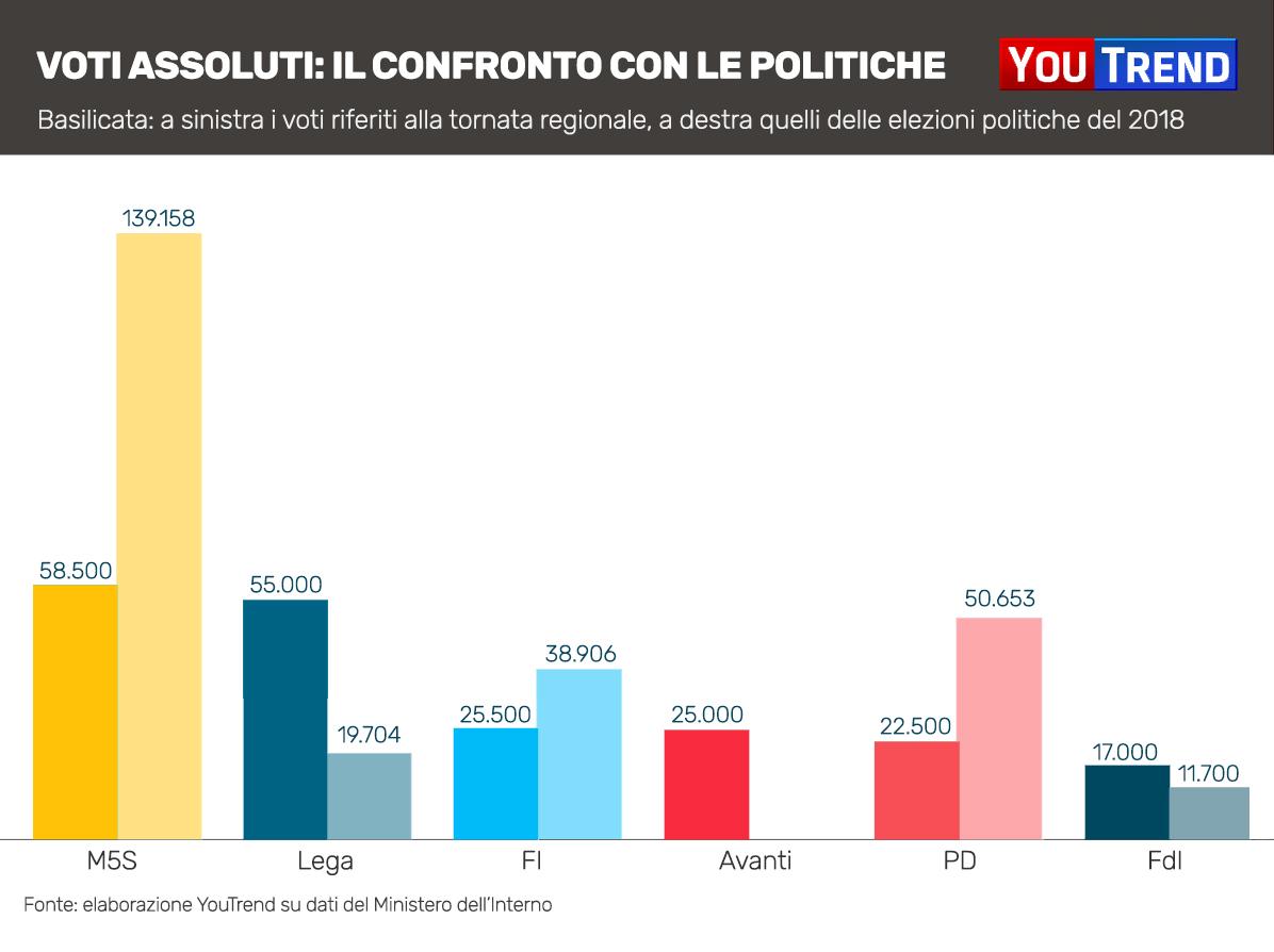 Basilicata Voti assoluti