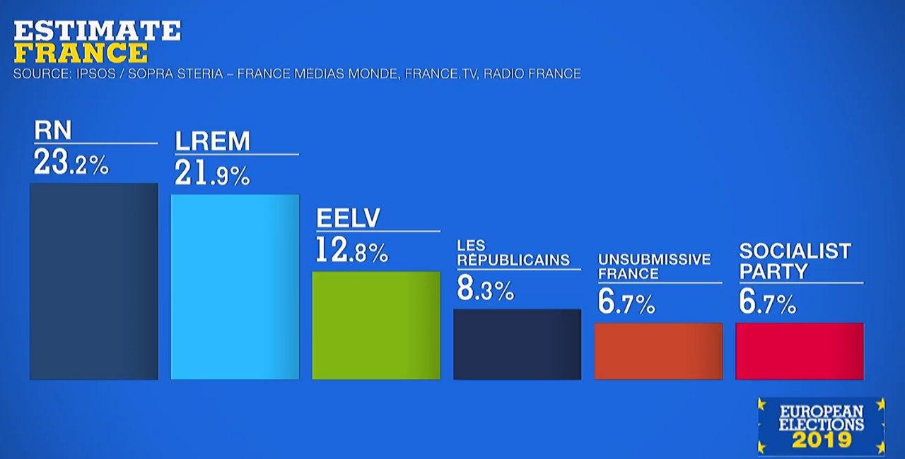 Europee 2019 Francia
