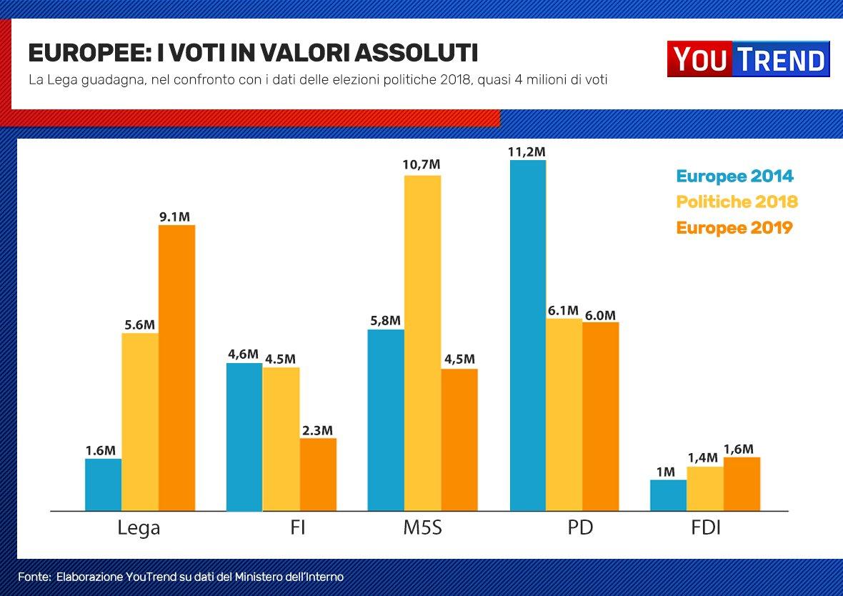 Variazione Voti assoluti