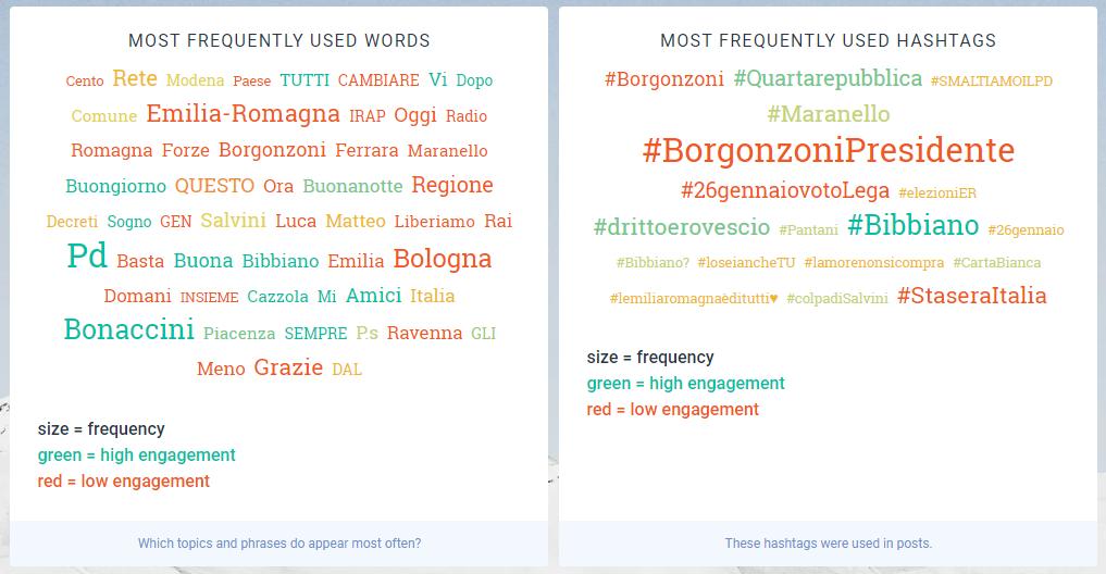 Osservatorio politico social: elezioni regionali Emilia Romagna, su Facebook vince Lucia Borgonzoni
