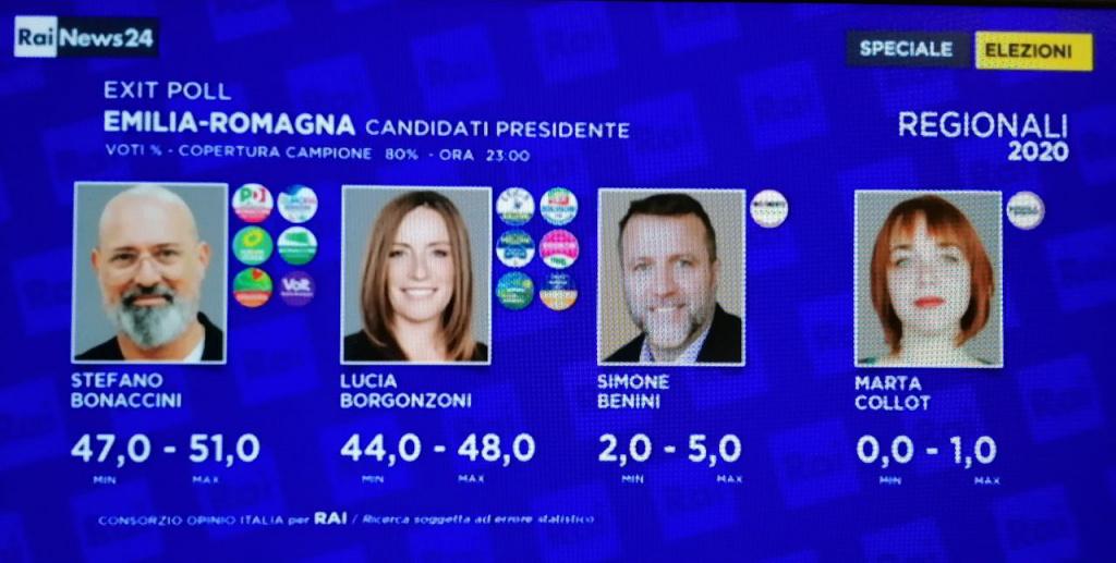 Exit Poll Emilia Romagna