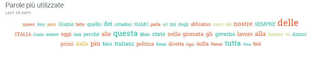Osservatorio Social: Meloni e Salvini leader incontrastati su Facebook