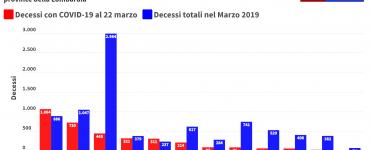 Coronavirus mortalità Lombardia