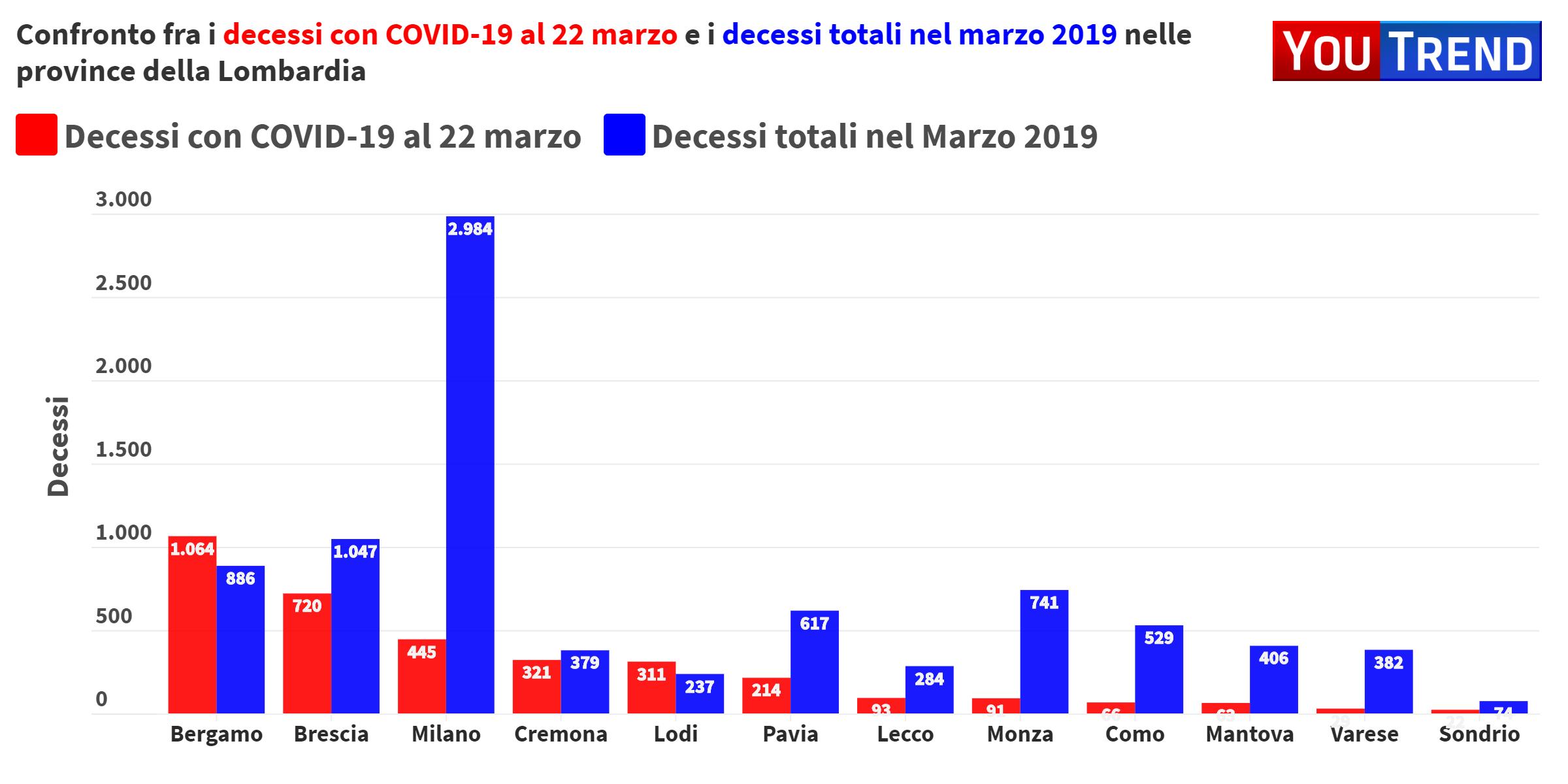 Coronavirus Si Muore Con O Per Alcune Chiavi Di Lettura A Partire Dai Dati Della Lombardia Youtrend