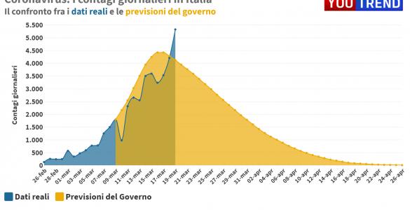 Coronavirus previsioni Governo