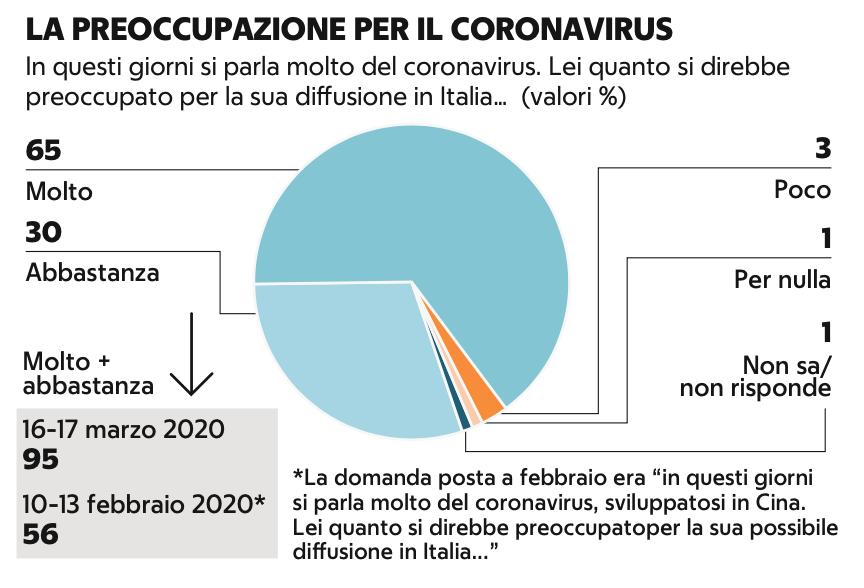 Demos preoccupazione coronavirus