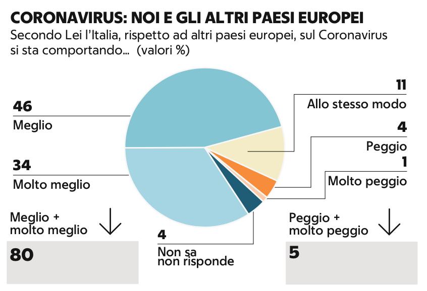 Demos coronavirus paesi EU