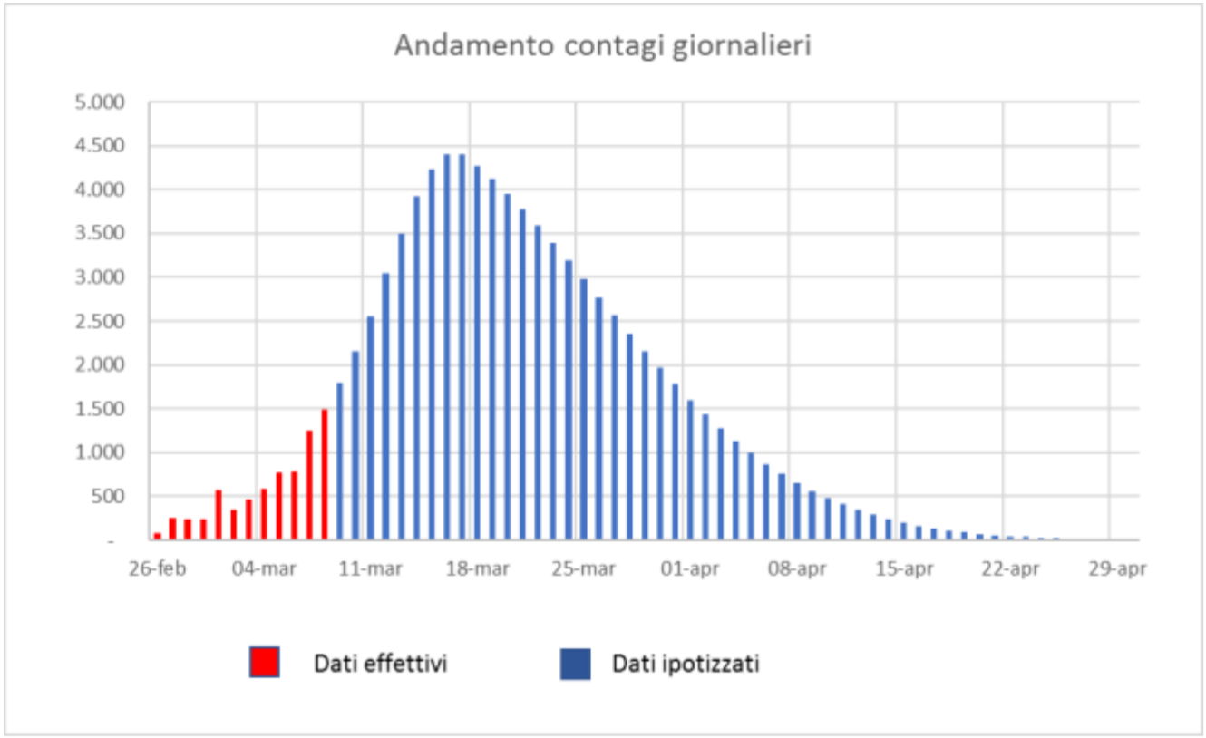 Screenshot Grafico Previsioni Governo Coronavirus