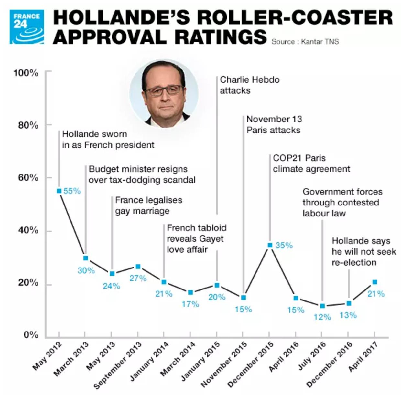 Gradimento Hollande