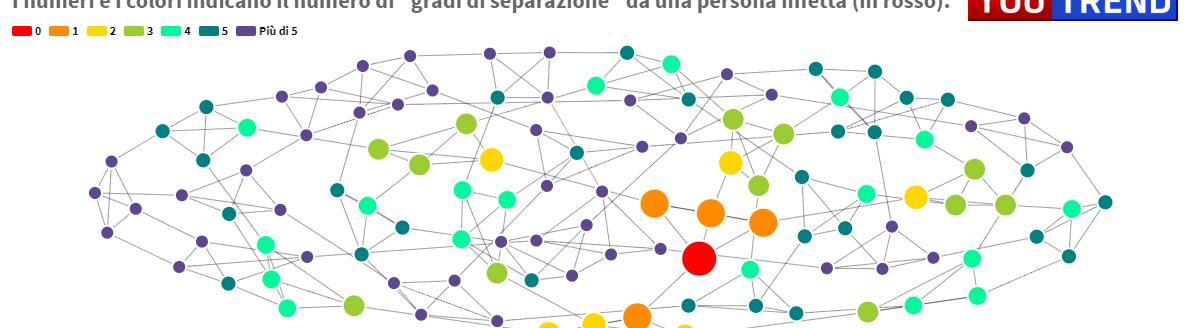 Coronavirus rete congiunti famiglia e amici