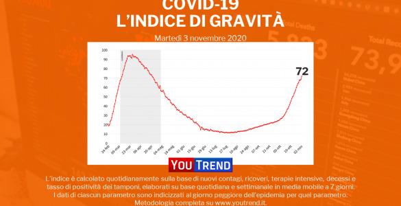 Indice di Gravità Covid-19