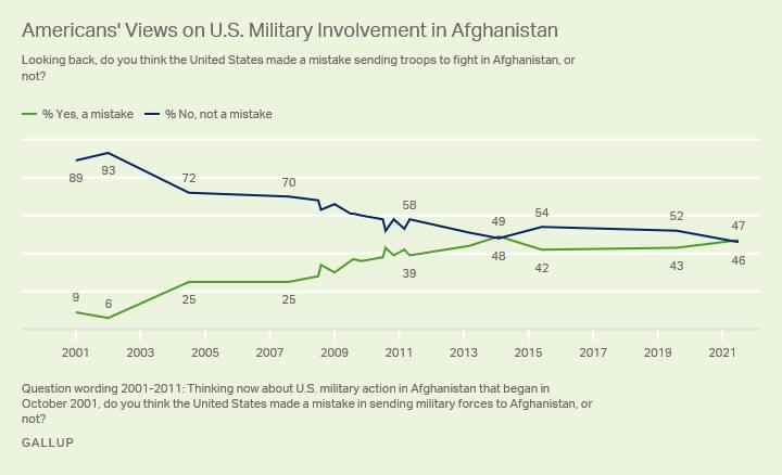 ritiro usa afghanistan