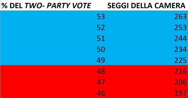 2_PARTY_VOTE