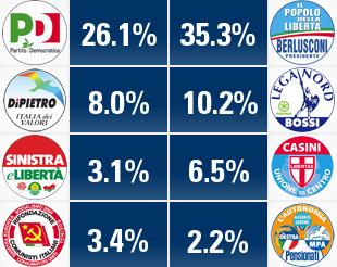 Risultati EUR09. Fonte: www.youtrend.it