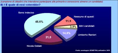 sondaggi_primarie