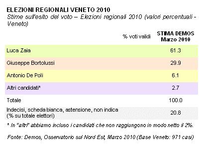 sondaggio_veneto2