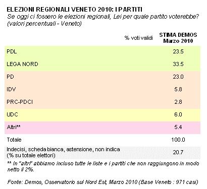 sondaggio_veneto3