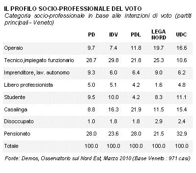 sondaggio_veneto4