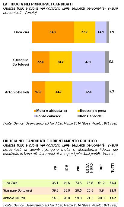sondaggio_veneto5